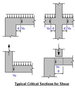 Concrete Rectangular Beam Section Analysis Calculator