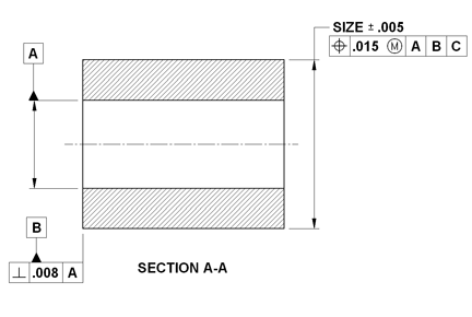 Shaft Diameter Maximum Material Condition MMC vs Feature Size