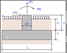 Rectangular Pier Spread Footing Analysis Calculator - Engineers Edge