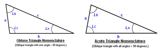 Oblique Triangle Solutions