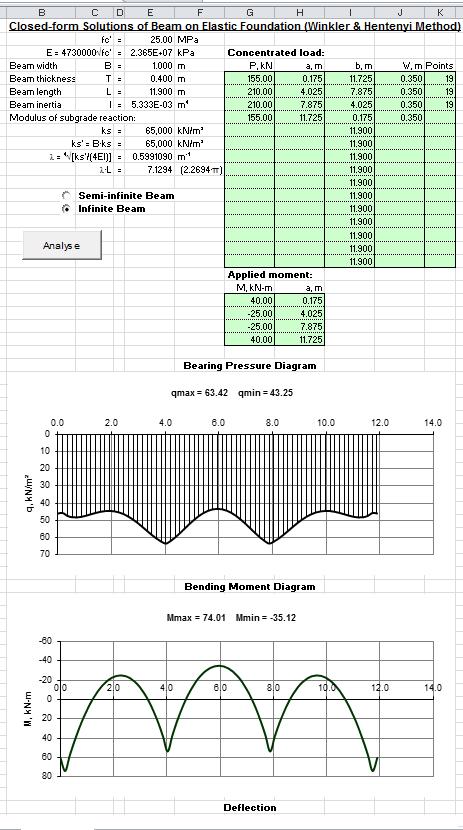 Beam on Elastic Foundation Spreadsheet Calculator ...