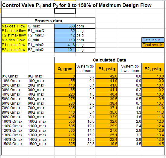 Control Valve P1 and P2 vs Flow Spreadsheet Calculator