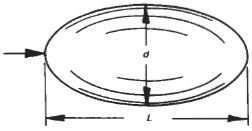 Ellipsoid Surface Drag Coefficient Equation