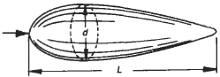 Streamlined Body of Circular Cross Section Surface Drag Coefficient Equation