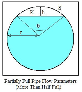 Partially Full Pipe Flow Calculator and Equations - Engineers Edge