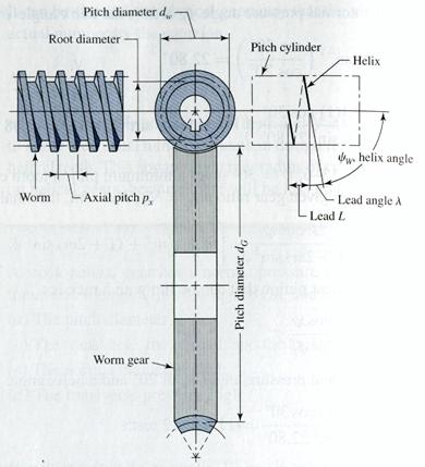 Worm Gear Design Calculation Pdf Printer - vegaloshutter