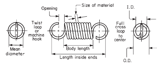 Extension Spring Normal Load Tolerances load / force Specifications