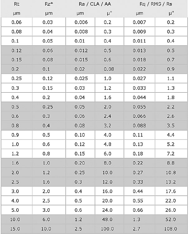 Surface Roughness Conversion Chart Tables Engineers Edge