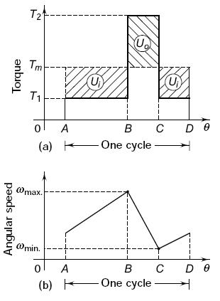 Flywheel and Shaft    Torque    Analysis   Engineers Edge   wwwengineersedge