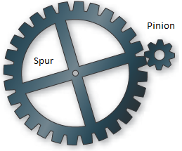 Two Gear or Sprocket Speed and Gear Ratio Equation and Calculator