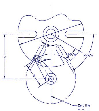 Mechanics and Machine Design, Equations and Calculators - Engineers Edge