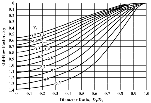 Oil flow factor , YG vs diameter ratio D1/D2