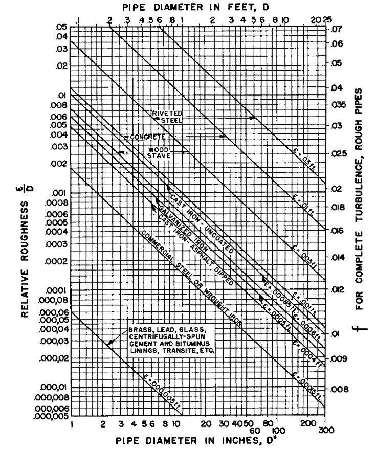 Pipe Roughness Coefficients Table Charts | Hazen-Williams