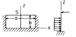 Flat Rectangular Plate, Three Edges Fixed, One Edge (a) Simply Supported Uniform Loading over 2/3 of plate