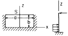 Flat Rectangular Plate, Three Edges Fixed, One Edge (a) Simply Supported Uniform Loading over 1/3 of plate