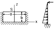 Flat Rectangular Plate, Three Edges Fixed, One Edge (a) Simply Supported Loading Uniformly decreasing