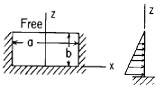 Flat Rectangular Plate, Three Edges Fixed, One Edge (a) Free Loading Uniformly decreasing from fixed edge to zero at free edge