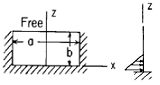 Flat Rectangular Plate, Three Edges Fixed, One Edge (a) Free Loading Uniformly decreasing from fixed edge to zero at 1/3b Equation and Calculator. Per. Roarks Formulas for Stress and Strain