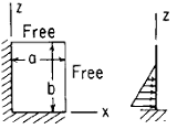 Flat Rectangular Plate, Two Edges Fixed, Two Edges Free Load Uniformly Decreasing from z = 0 to z = (2/3) b