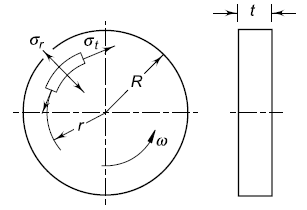 Solid Disk Flywheel Moment of Inertia and Shaft Stresses