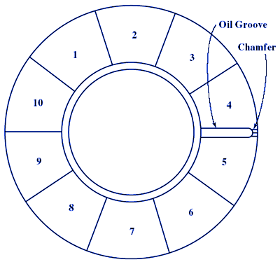 Flat plate thrust bearing example design.*
