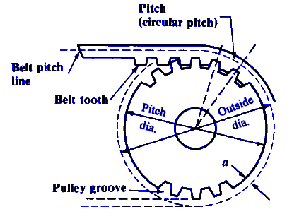 Synchronous Timing Belt Pulley Mechanical Tolerances