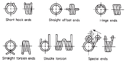 Torsion Spring End configurations