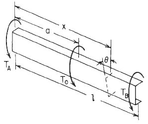 Concentrated intermediate torque of Channel Beam