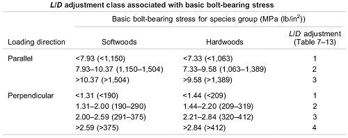 Basic bolt-bearing stress