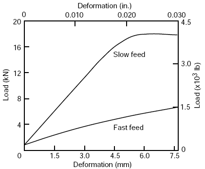 Typical load–deformation curves