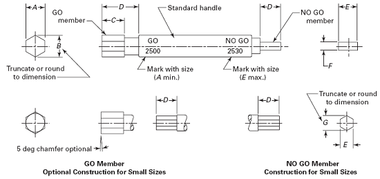 Dimensions of Go and No go Gages for Hexagon Sockets per. ASME B18.3