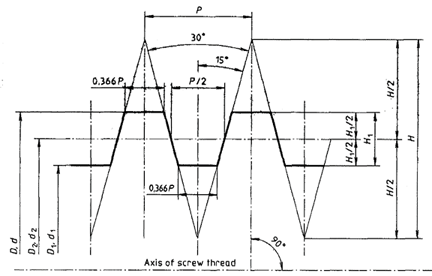 Internal ISO Metric Trapezoidal Screw Threads Table Chart Sizes