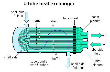 مبدل حرارتی دیگ بخار