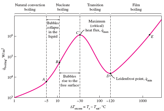 Water Boiling Graph Curve at 1 Atmosphere | Engineers Edge