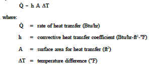 Convective Heat Transfer Convection Equation and Calculator ...