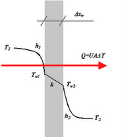 conduction of heat and overall heat The resistance due to fouling, or fouling factor (r f), is a relationship between the initial overall heat transfer coefficient (u i) and the overall heat transfer coefficient during service (u f) expressed as follows:.