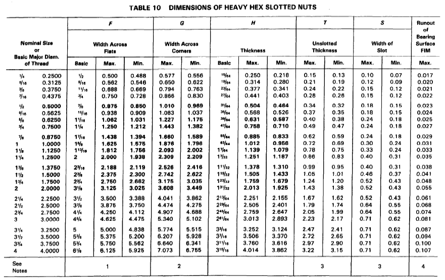 Heavy Slotted Nut Size Data Chart Per. ASME 18.2.2