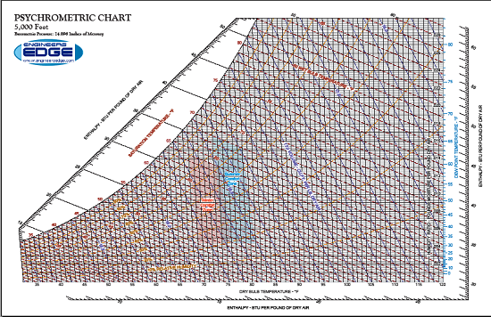 Printable Psychrometric Chart US and SI Units at 5000' Above Sea Level 17