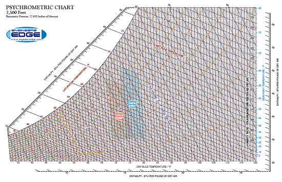Printable Psychrometric Chart US and SI Units at 7500' Above Sea Level 17