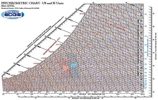 Psychrometric Chart Excel Si Units Guna Digitalfuturesconsortium Org