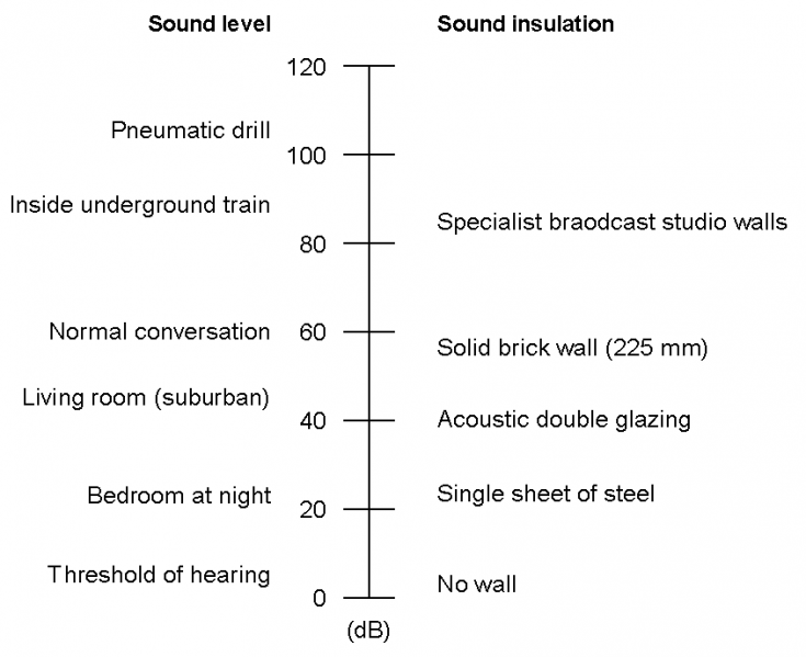 Acoustic Sound Pressure Chart