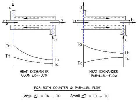Counter parallel flow heat exchanger tube length calculation counter parallel flow heat exchanger tube length calculation ccuart Images