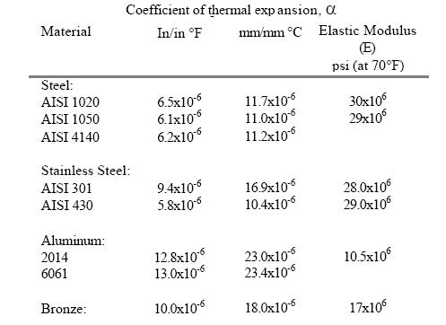 Shrink Thermal Fit Review | Engineers Edge | www engineersedge com