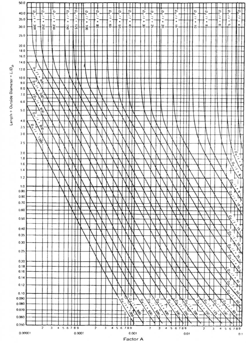 Pressure Vessel Geometric Chart Compression Engineers
