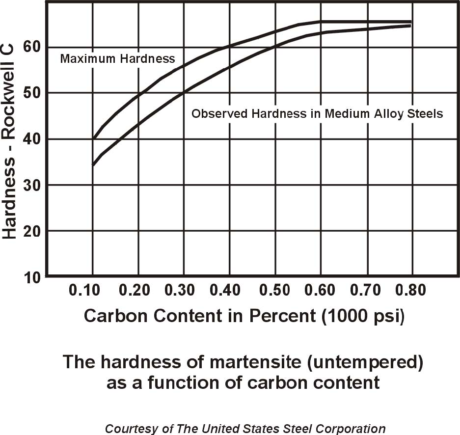 Heat Treating Steel Time Vs Temperature And Case Harden