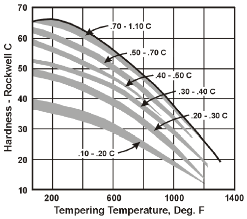 Heat Treatment Hardness vs Temperature