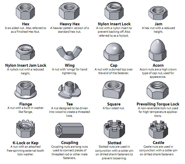Fastener Nuts Guide