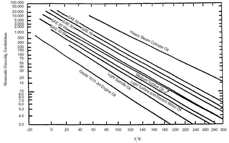 Kinematic Viscosity CHart