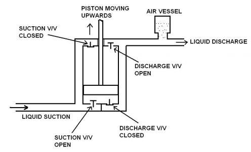 Piston Pumps | Engineers Edge | www engineersedge com