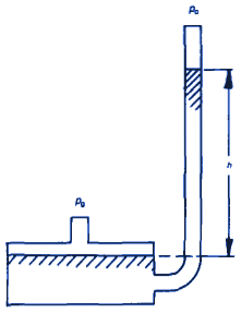 Single-Leg Manometer - Gauge Pressure